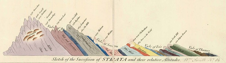 Britain's first geological map | Natural History Museum