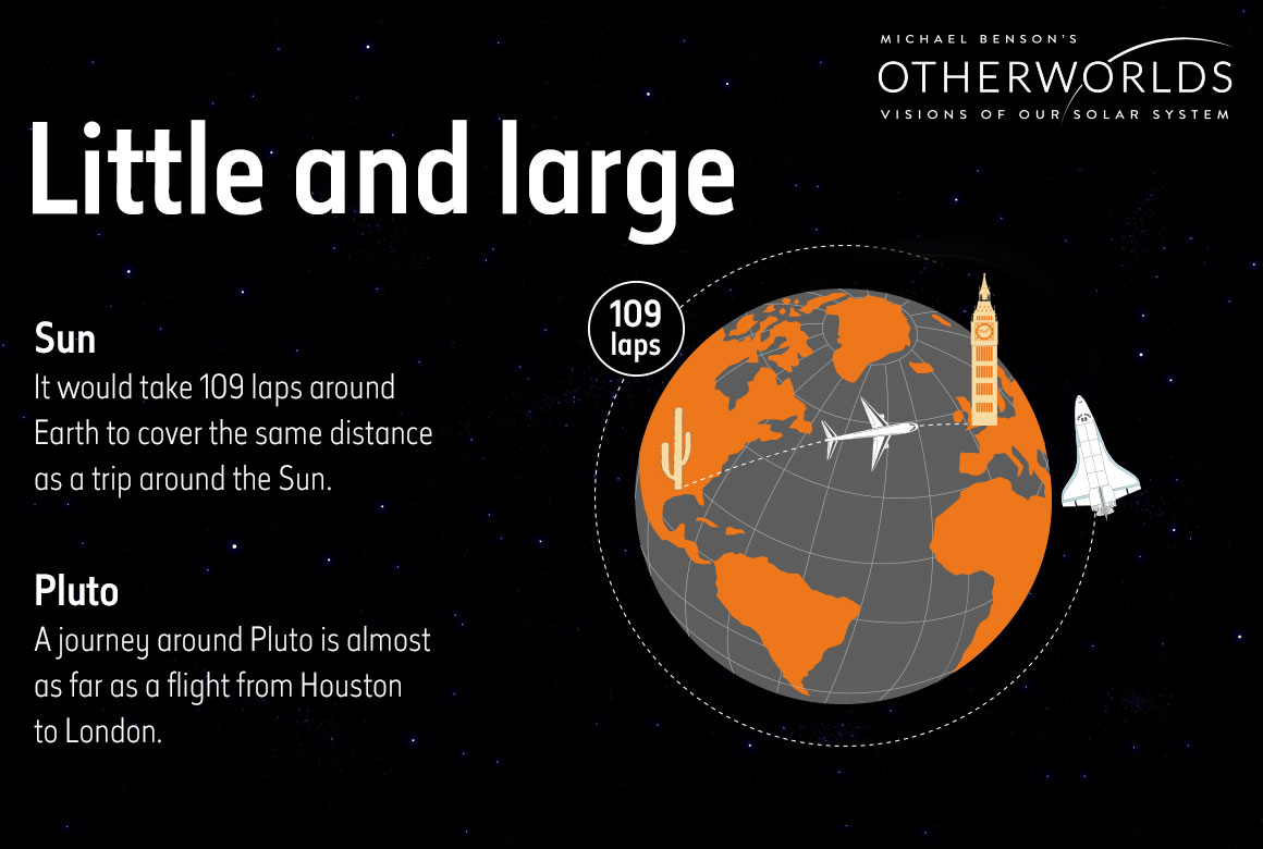 otherworlds-infographic-sun-pluto-discover-lead-image-v8