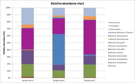 206 Relative abundance chart.jpg