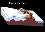A diagram illustrating the formation of blue ice areas.