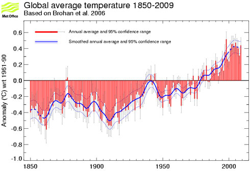 A graph of global average temperature from 1850 to 2009 © Crown Copyright, Met Office Hadley Centre