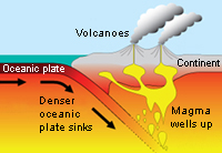 Diagram of subduction