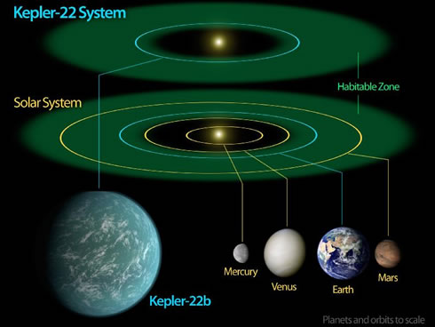 Kepler-22 system and our solar system in comparison
