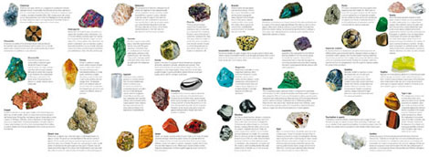 Pages from our fold-out Minerals guide